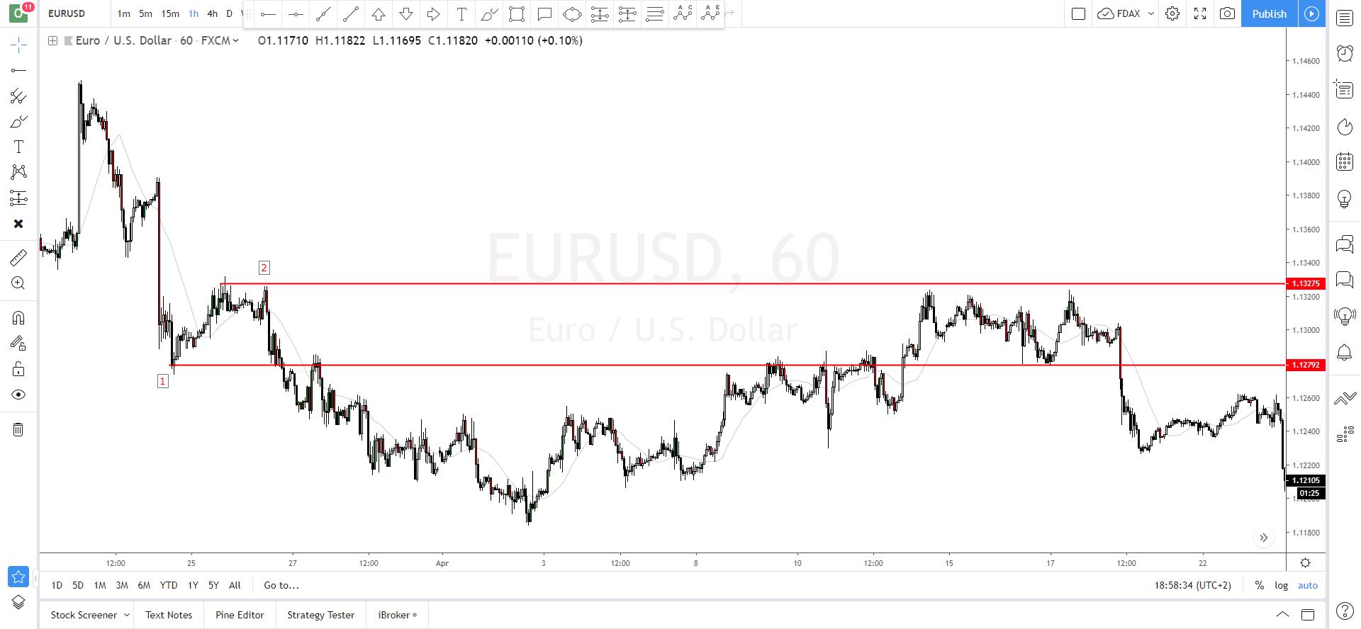 Dibujar soportes y resistencias EURUSD